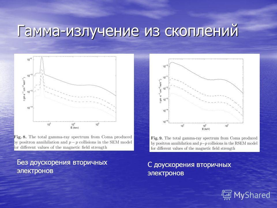 Гамма-излучение из скоплений Без доускорения вторичных электронов С доускорения вторичных электронов