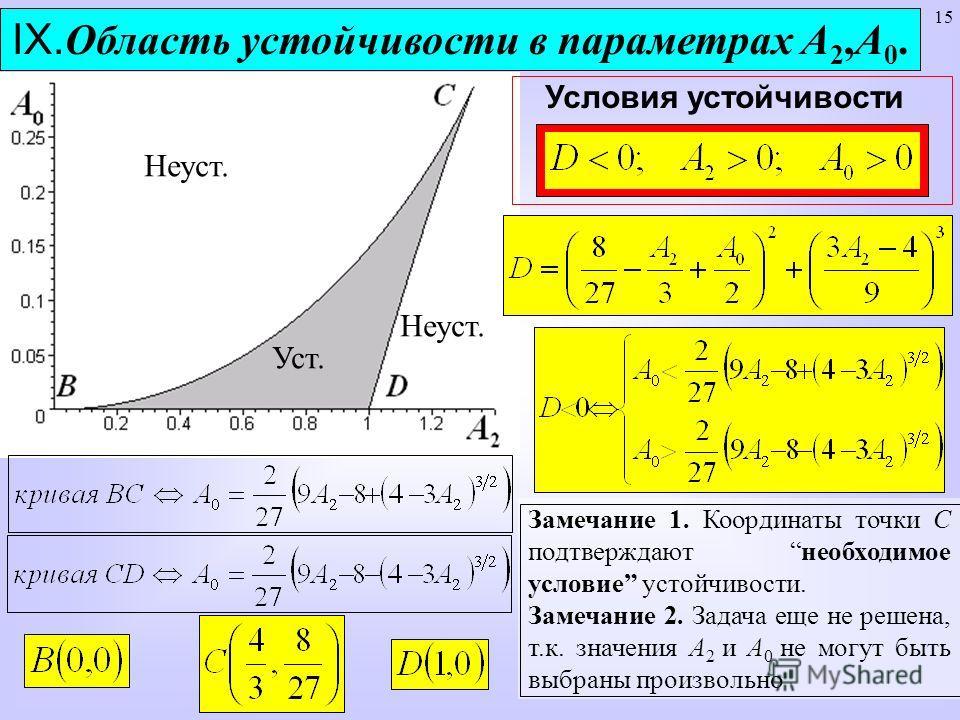 15 IX. Область устойчивости в параметрах А 2,А 0. Условия устойчивости Неуст. Уст. Неуст. Замечание 1. Координаты точки С подтверждают необходимое условие устойчивости. Замечание 2. Задача еще не решена, т.к. значения А 2 и А 0 не могут быть выбраны