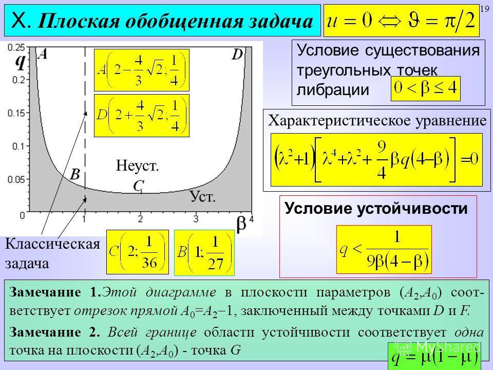 19 Условие существования треугольных точек либрации X. Плоская обобщенная задача Классическая задача Характеристическое уравнение Условие устойчивости Неуст. Уст. Замечание 1.Этой диаграмме в плоскости параметров (А 2,А 0 ) соот- ветствует отрезок пр