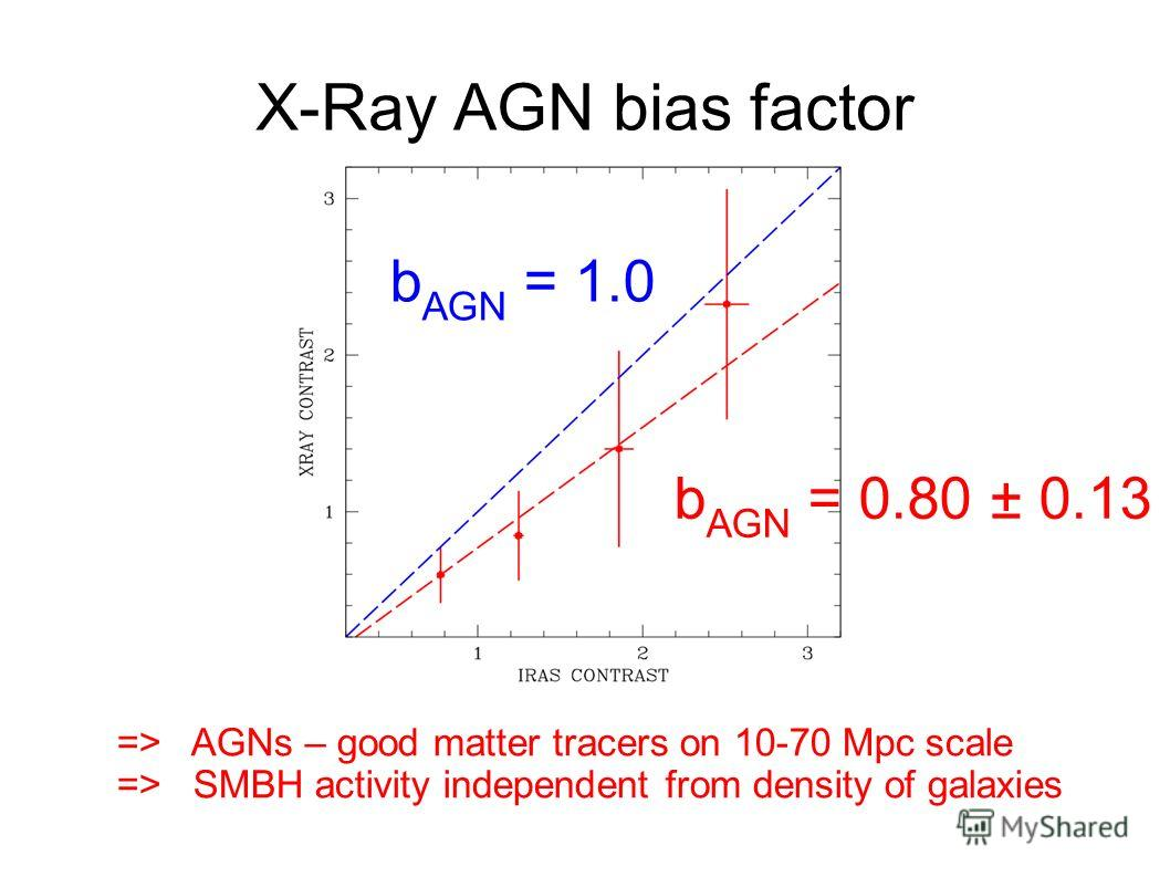 X-Ray AGN bias factor => AGNs – good matter tracers on 10-70 Mpc scale => SMBH activity independent from density of galaxies b AGN = 0.80 ± 0.13 b AGN = 1.0