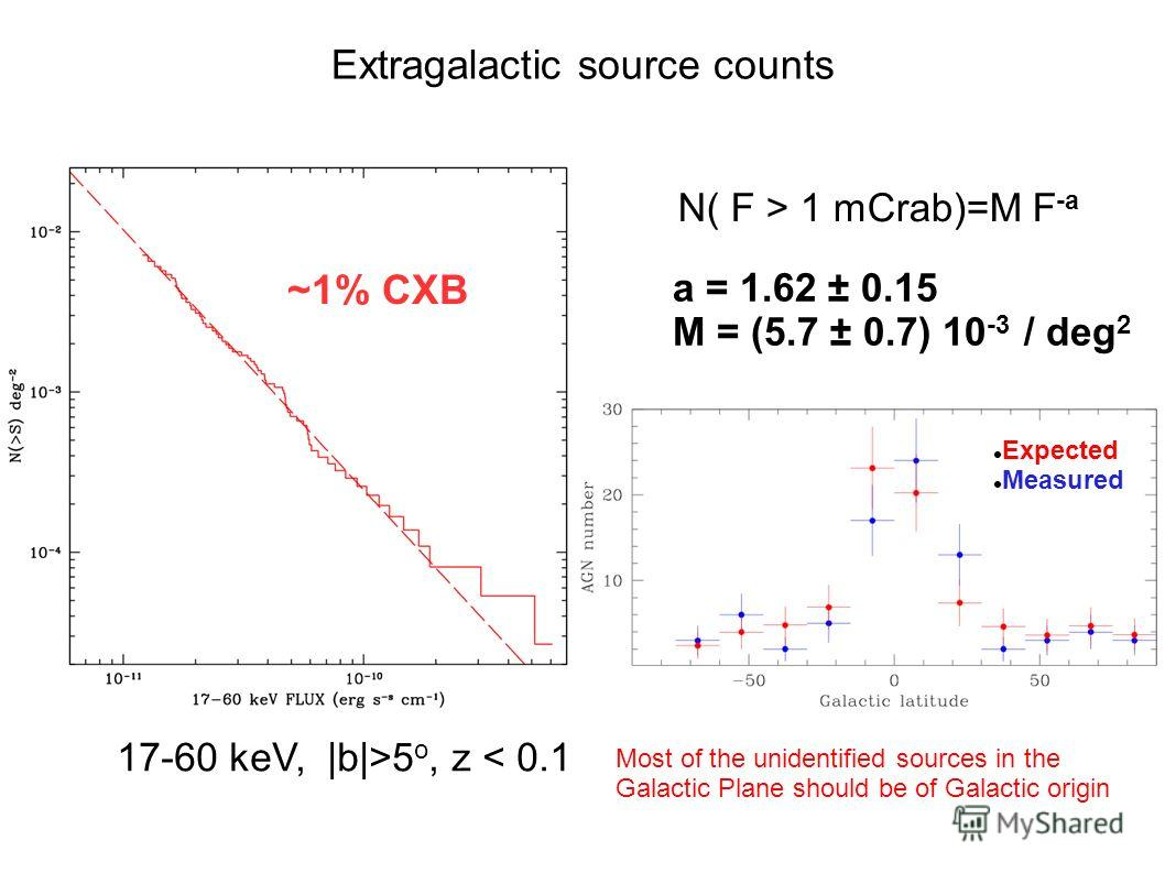 N( F > 1 mCrab)=M F -a a = 1.62 ± 0.15 M = (5.7 ± 0.7) 10 -3 / deg 2 17-60 keV, |b|>5 o, z < 0.1 Extragalactic source counts Most of the unidentified sources in the Galactic Plane should be of Galactic origin ~1% CXB Expected Measured