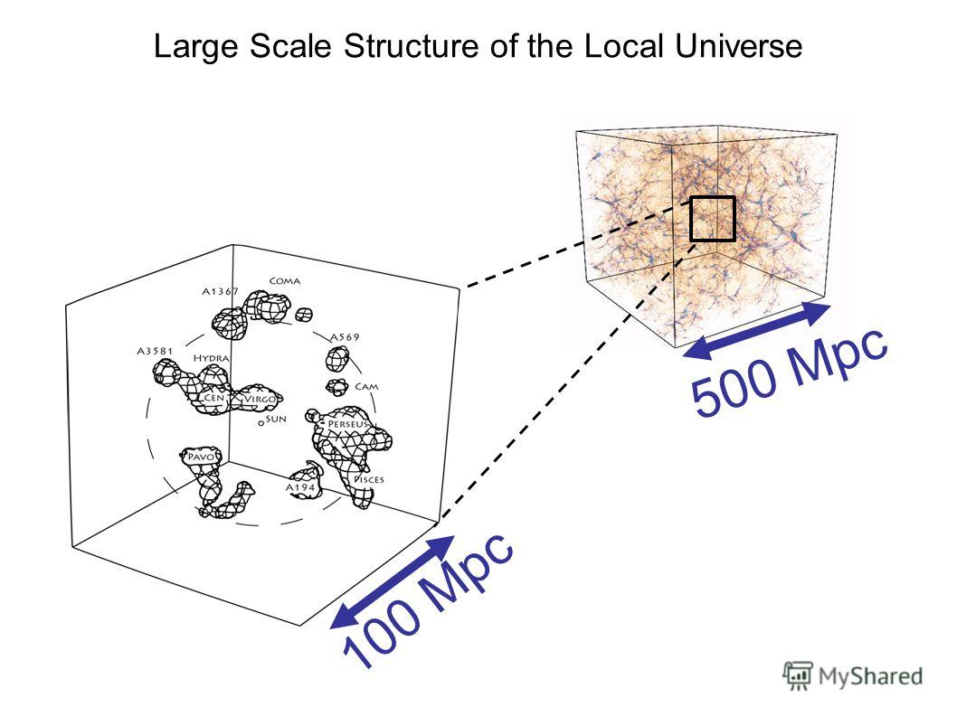 500 Mpc Large Scale Structure of the Local Universe 100 Mpc