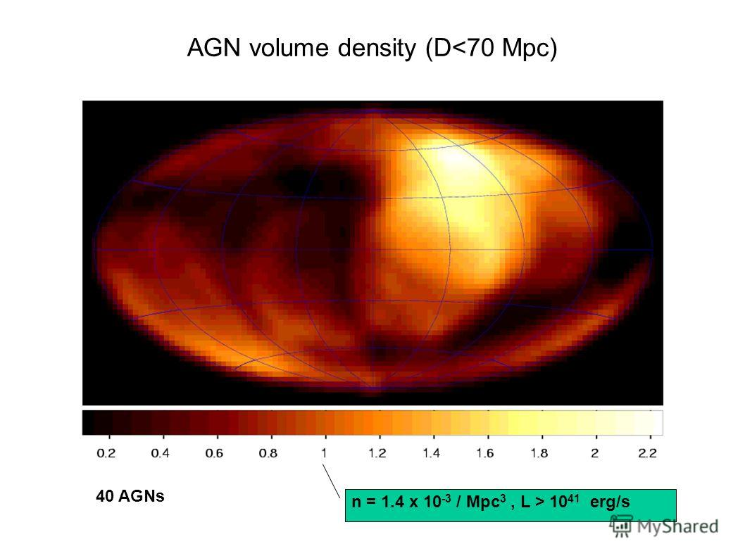 AGN volume density (D 10 41 erg/s 40 AGNs