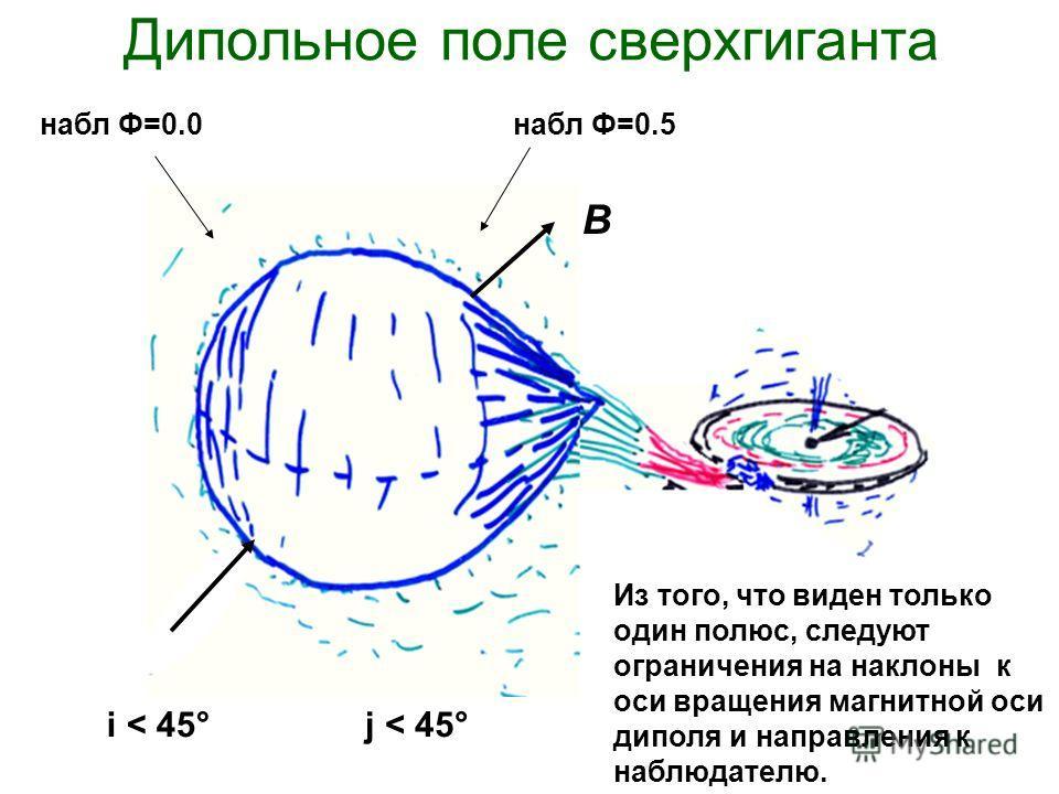 Дипольное поле сверхгиганта B набл Ф=0.5набл Ф=0.0 i < 45°j < 45° Из того, что виден только один полюс, следуют ограничения на наклоны к оси вращения магнитной оси диполя и направления к наблюдателю.