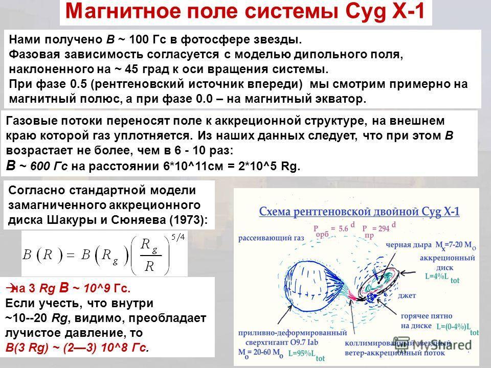 Магнитное поле системы Cyg X-1 Нами получено B ~ 100 Гс в фотосфере звезды. Фазовая зависимость согласуется с моделью дипольного поля, наклоненного на ~ 45 град к оси вращения системы. При фазе 0.5 (рентгеновский источник впереди) мы смотрим примерно