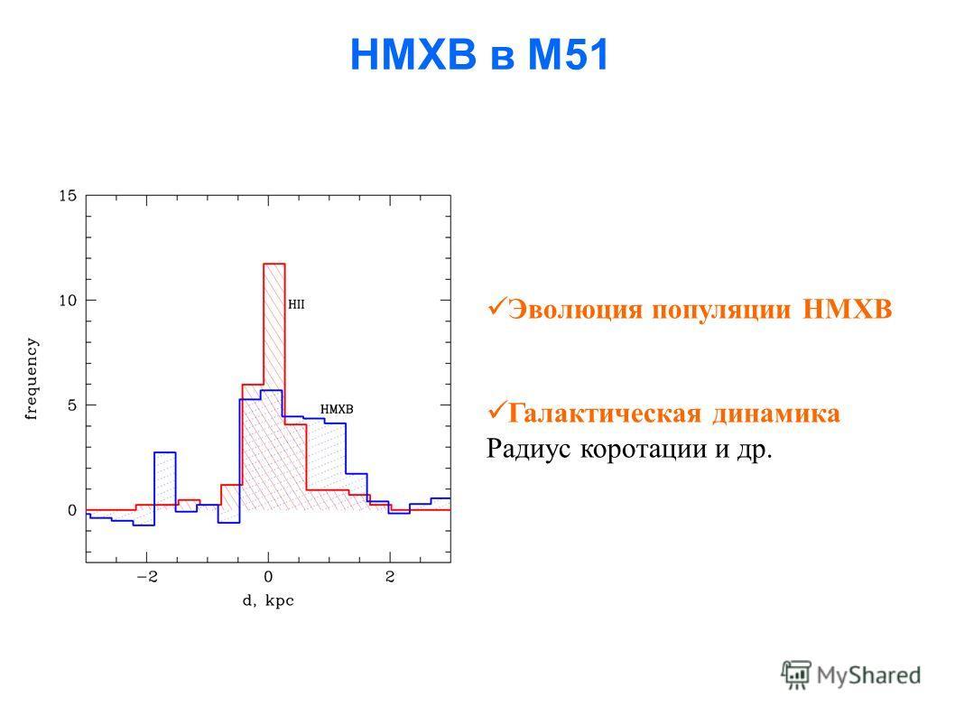 HMXB в M51 Эволюция популяции HMXB Галактическая динамика Радиус коротации и др.