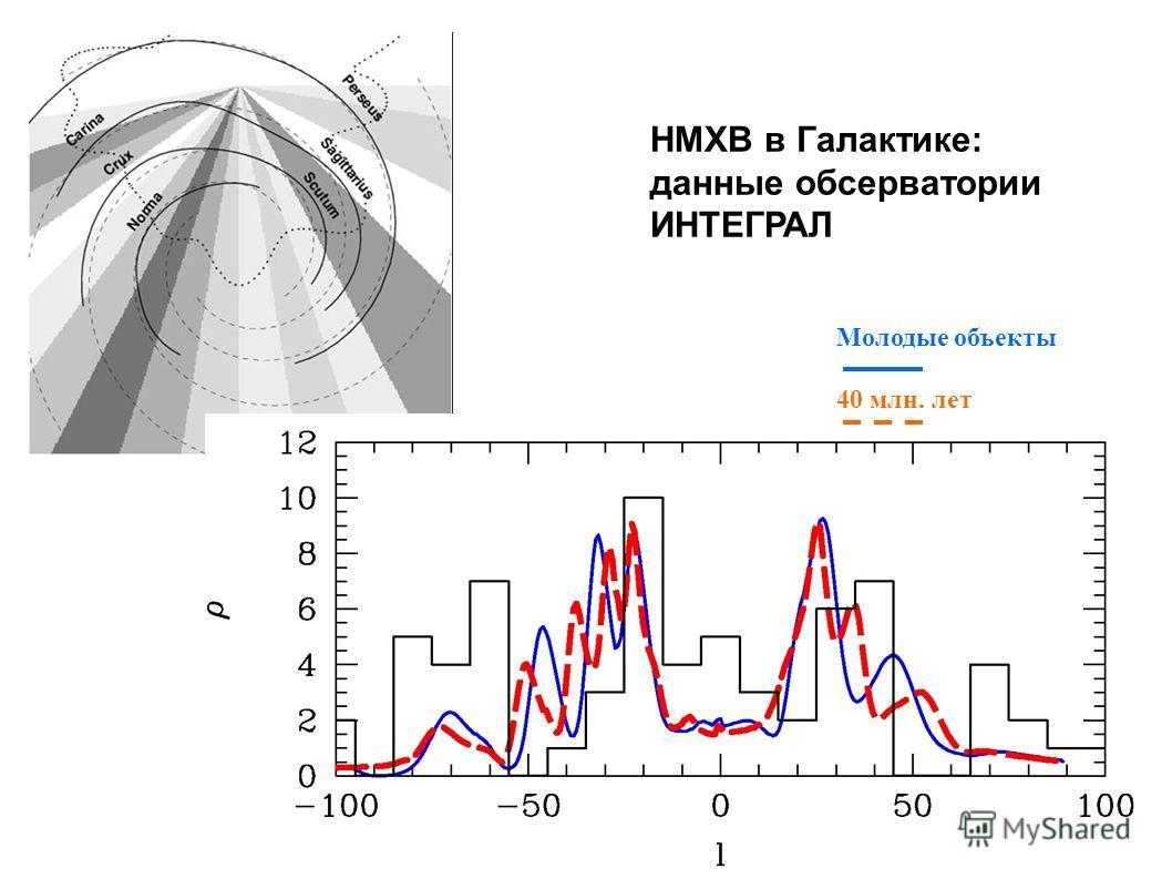 HMXB в Галактике: данные обсерватории ИНТЕГРАЛ Молодые объекты 40 млн. лет
