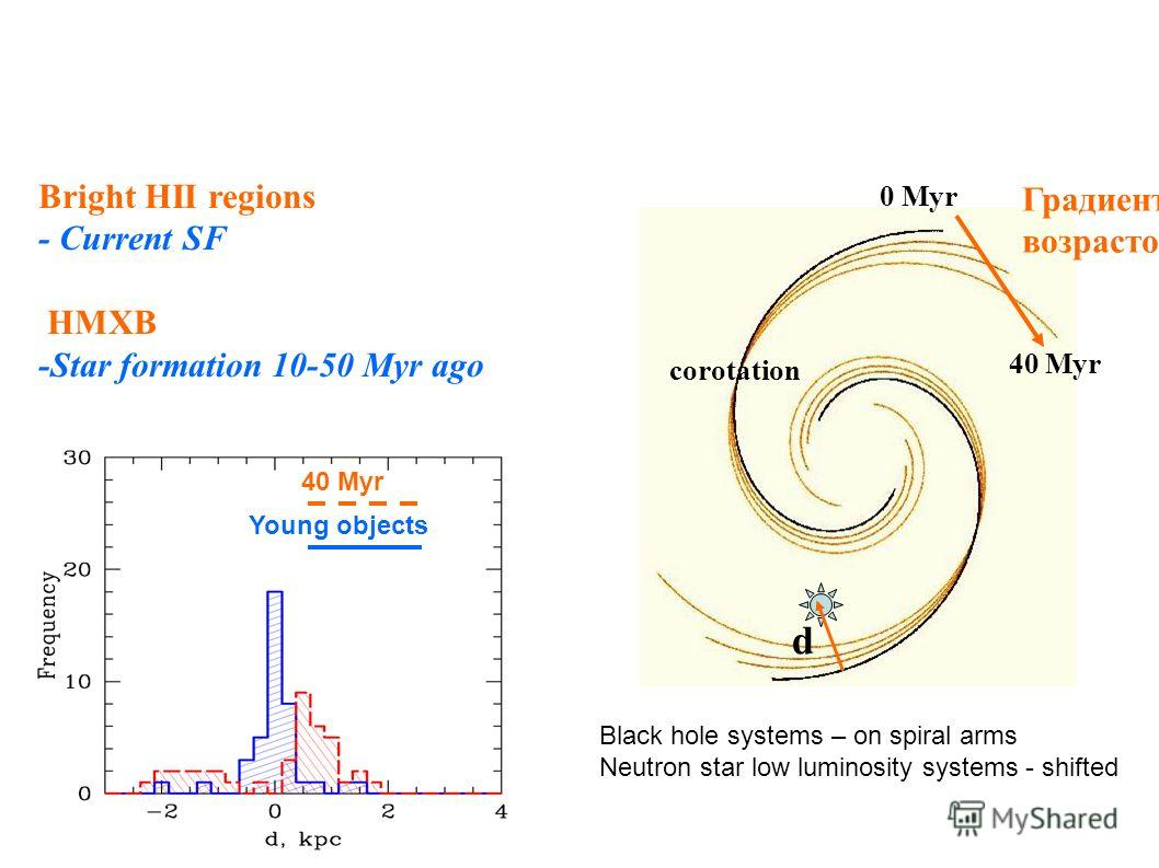 Bright HII regions - Current SF HMXB -Star formation 10-50 Myr ago Градиент возрастов d = Расстояние до ближайшей ветви d corotation Young objects 40 Myr 0 Myr Black hole systems – on spiral arms Neutron star low luminosity systems - shifted