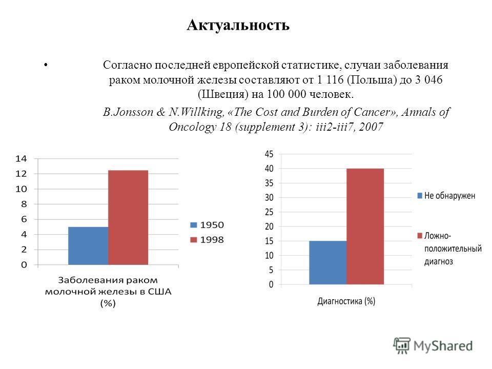 Согласно последней европейской статистике, случаи заболевания раком молочной железы составляют от 1 116 (Польша) до 3 046 (Швеция) на 100 000 человек. B.Jonsson & N.Willking, «The Cost and Burden of Cancer», Annals of Oncology 18 (supplement 3): iii2