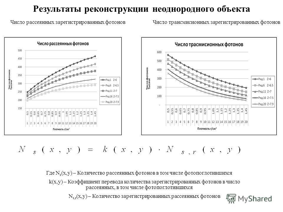 Результаты реконструкции неоднородного объекта Где N s (x,y) – Количество рассеянных фотонов в том числе фотопоглотившихся k(x,y) – Коэффициент перевода количества зарегистрированных фотонов в число рассеянных, в том числе фотопоглотившихся N s,r (x,