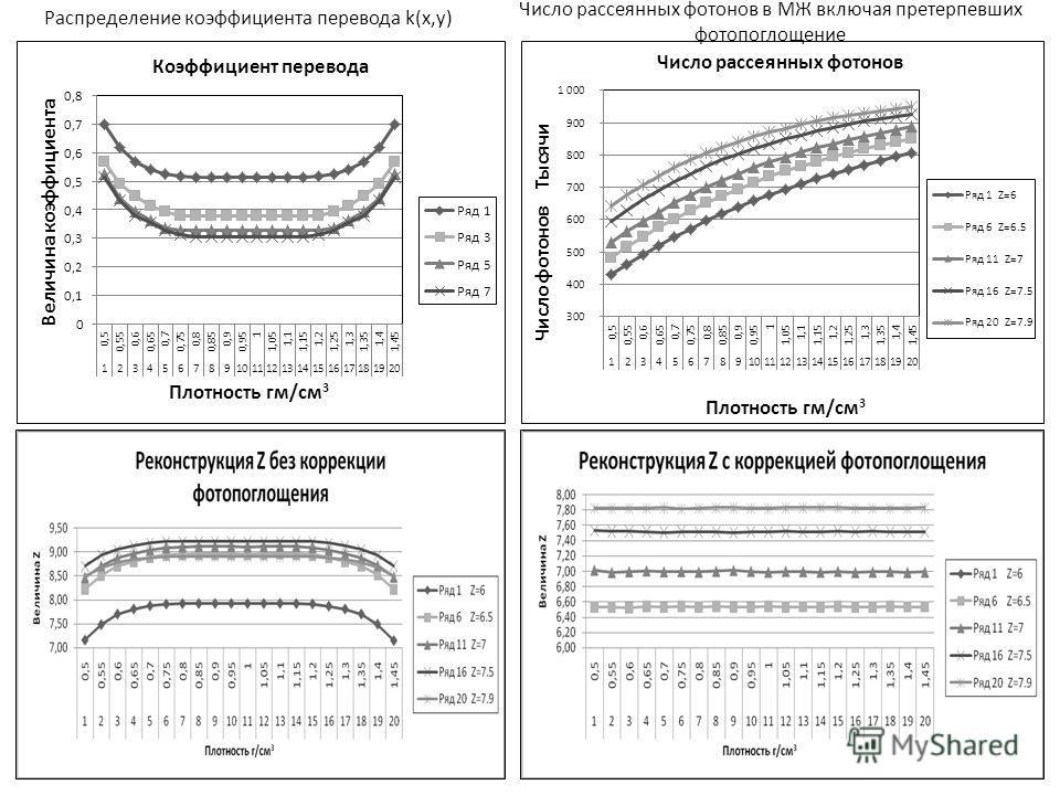 Распределение коэффициента перевода k(x,y) Число рассеянных фотонов в МЖ включая претерпевших фотопоглощение