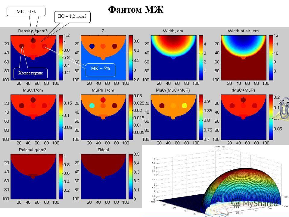 Фантом МЖ MK – 1% ДО – 1,2 г.см3 Холестерин MK – 5%
