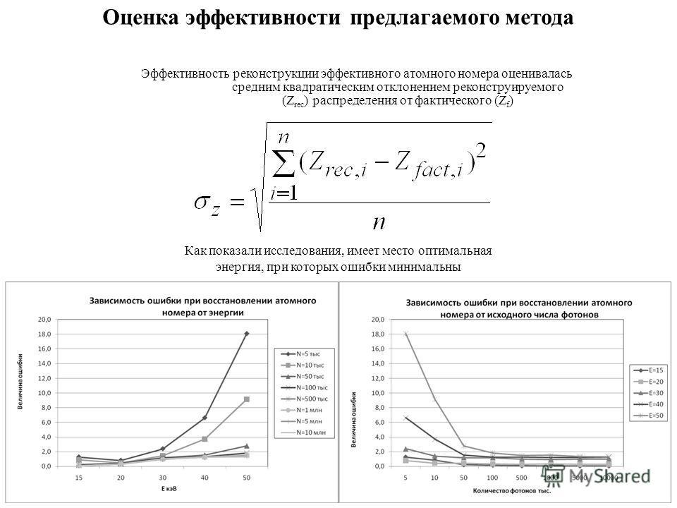 Оценка эффективности предлагаемого метода Эффективность реконструкции эффективного атомного номера оценивалась средним квадратическим отклонением реконструируемого (Z rec ) распределения от фактического (Z f ) Как показали исследования, имеет место о