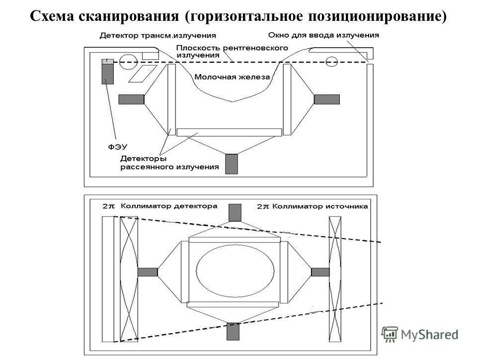 Схема сканирования (горизонтальное позиционирование)