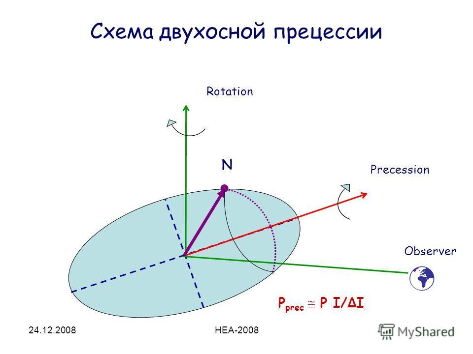 24.12.2008HEA-2008 Схема двухосной прецессии Rotation Precession Observer P prec P І/ Δ I N