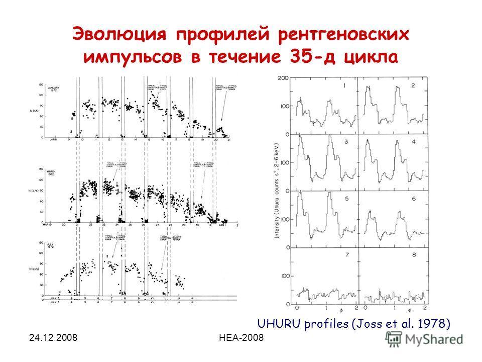 24.12.2008HEA-2008 Эволюция профилей рентгеновских импульсов в течение 35-д цикла UHURU profiles (Joss et al. 1978)