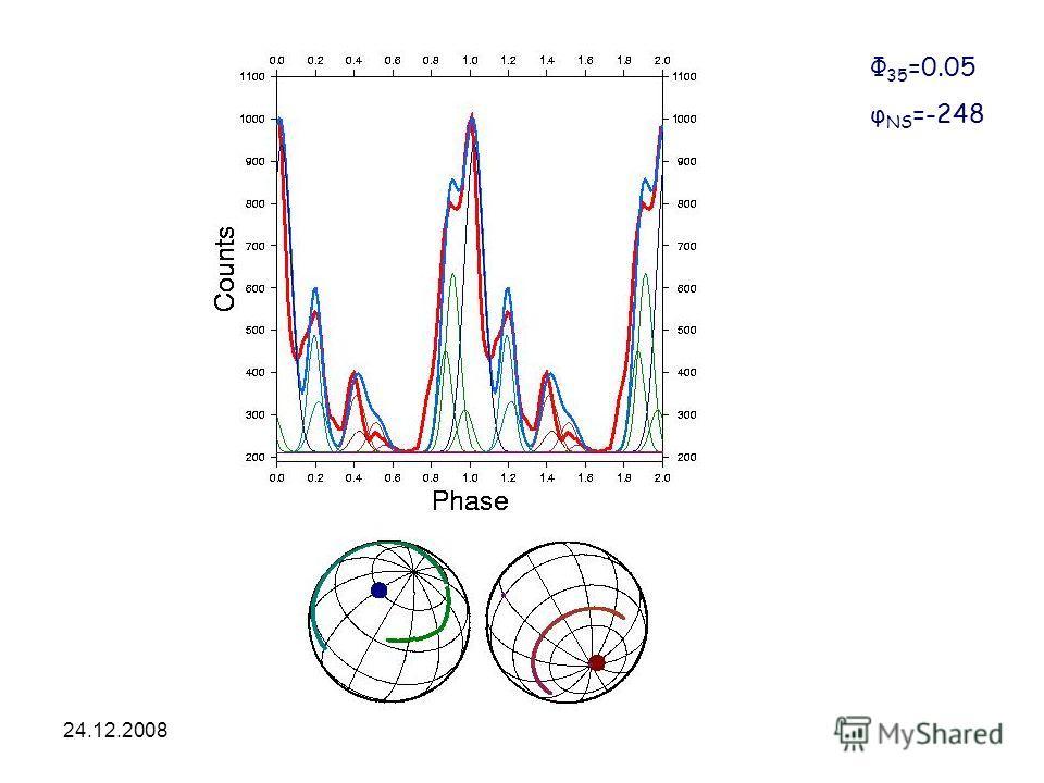 24.12.2008HEA-2008 Φ 35 =0.05 φ NS =-248