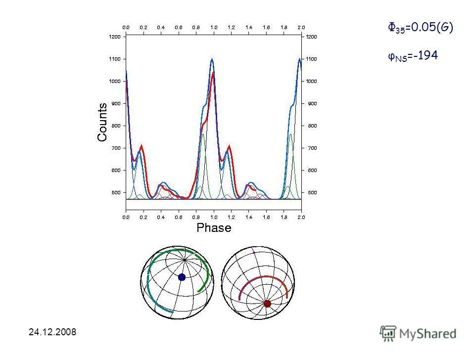 24.12.2008HEA-2008 Φ 35 =0.05(G) φ NS =-194