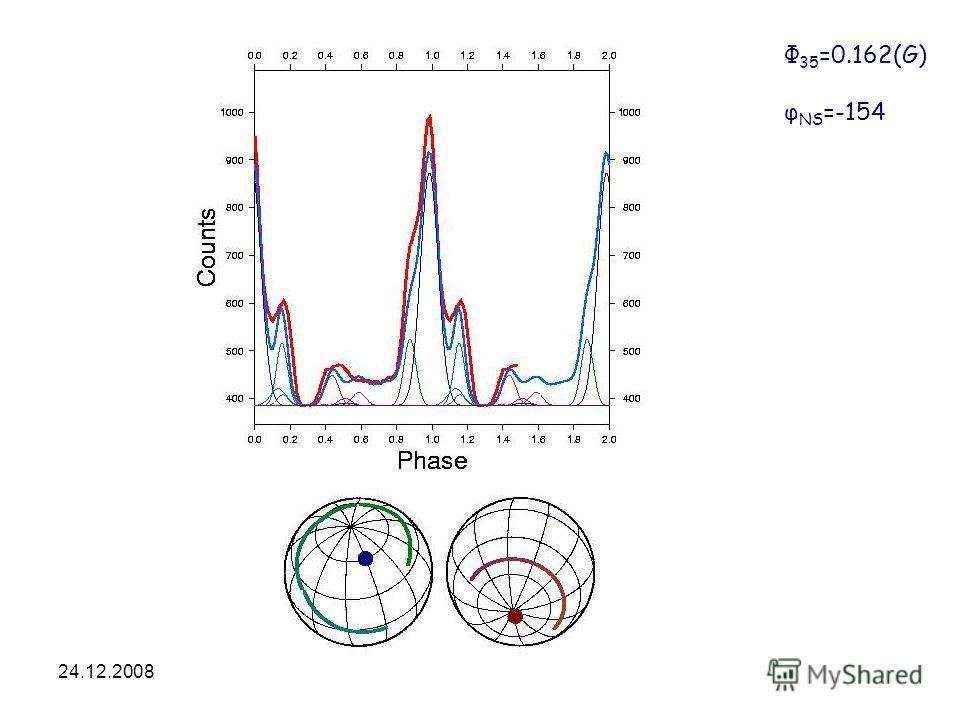 24.12.2008HEA-2008 Φ 35 =0.162(G) φ NS =-154