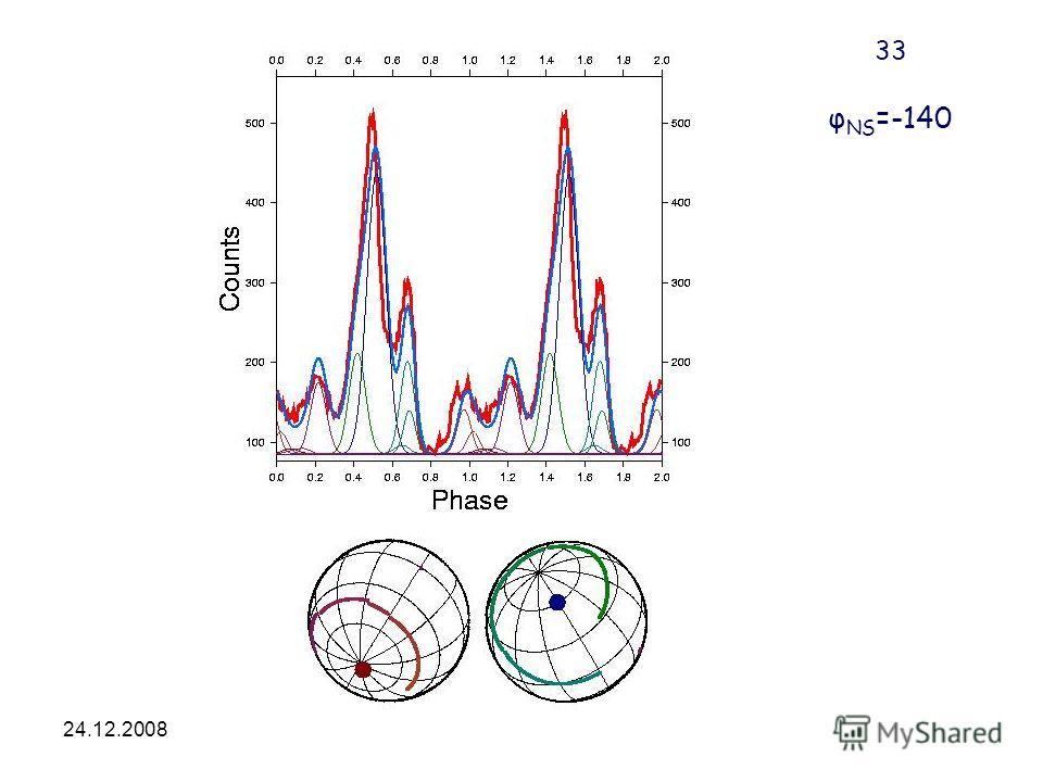 24.12.2008HEA-2008 33 φ NS =-140