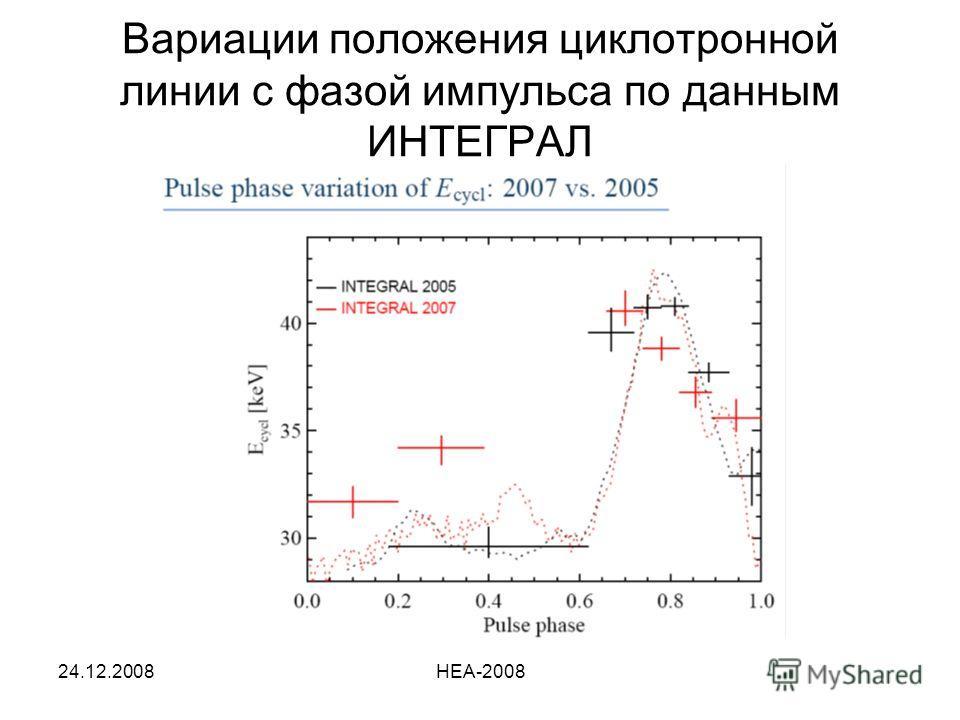 24.12.2008HEA-2008 Вариации положения циклотронной линии с фазой импульса по данным ИНТЕГРАЛ