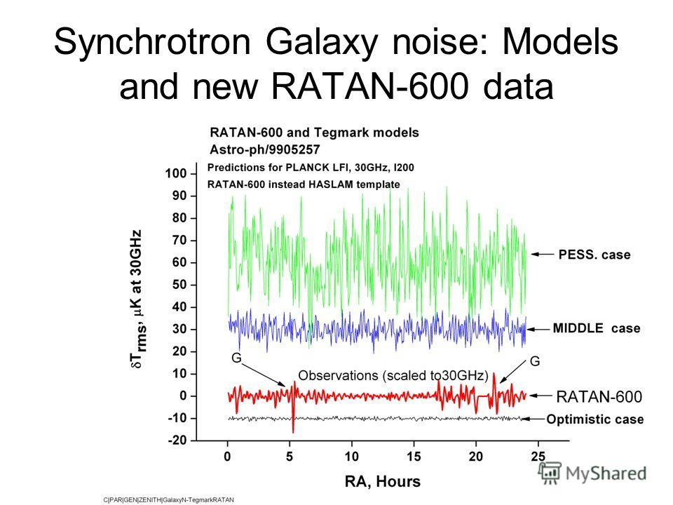Synchrotron Galaxy noise: Models and new RATAN-600 data