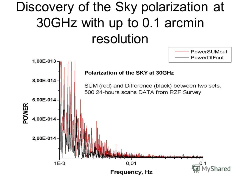 Discovery of the Sky polarization at 30GHz with up to 0.1 arcmin resolution