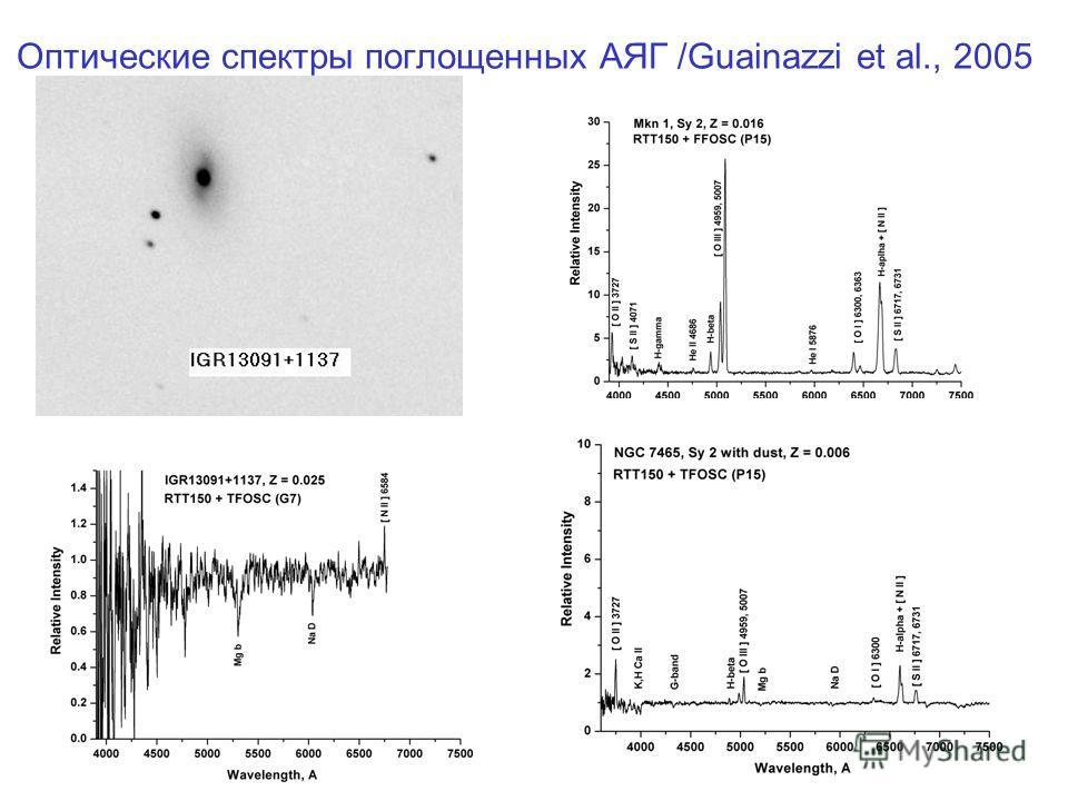 Оптические спектры поглощенных АЯГ /Guainazzi et al., 2005