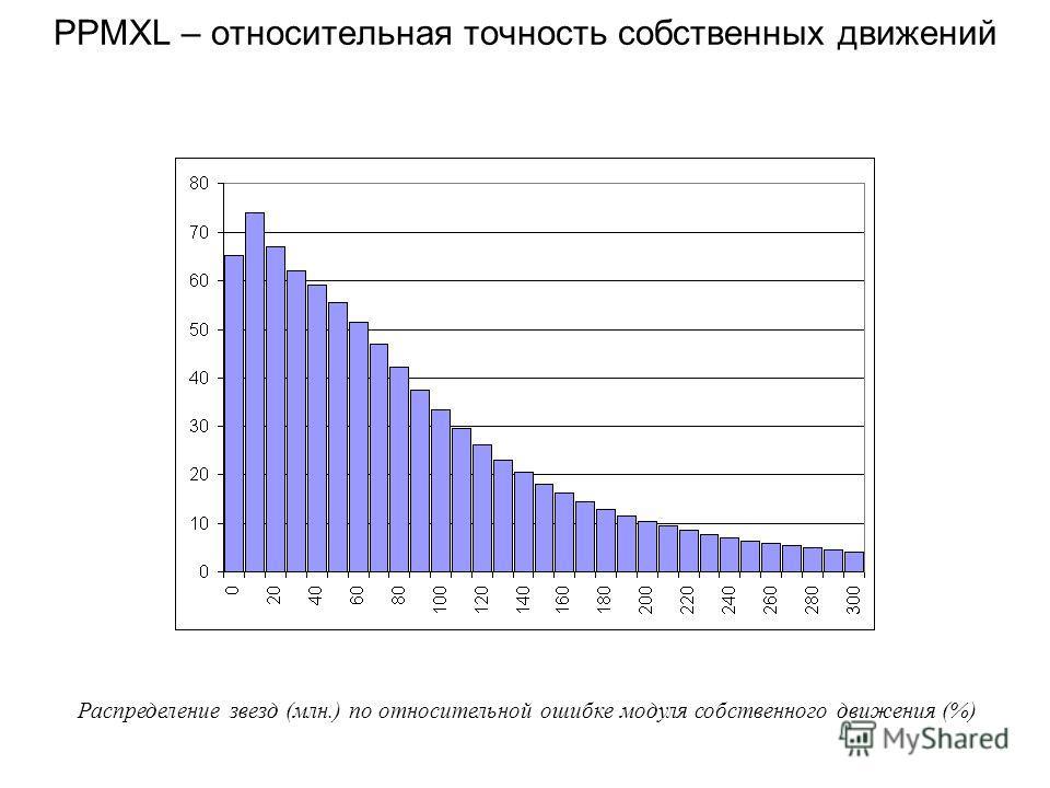 PPMXL – относительная точность собственных движений Распределение звезд (млн.) по относительной ошибке модуля собственного движения (%)