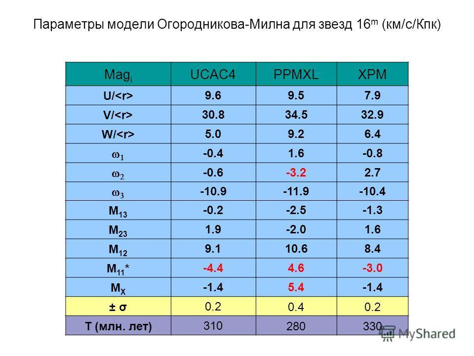 Параметры модели Огородникова-Милна для звезд 16 m (км/с/Кпк) Mag i UCAC4PPMXLXPM U/ 9.69.57.9 V/ 30.834.532.9 W/ 5.09.26.4 -0.41.6-0.8 -0.6-3.22.7 -10.9-11.9-10.4 M 13 -0.2-2.5-1.3 M 23 1.9-2.01.6 M 12 9.110.68.4 M 11 *-4.44.6-3.0 MXMX -1.45.4-1.4 ±
