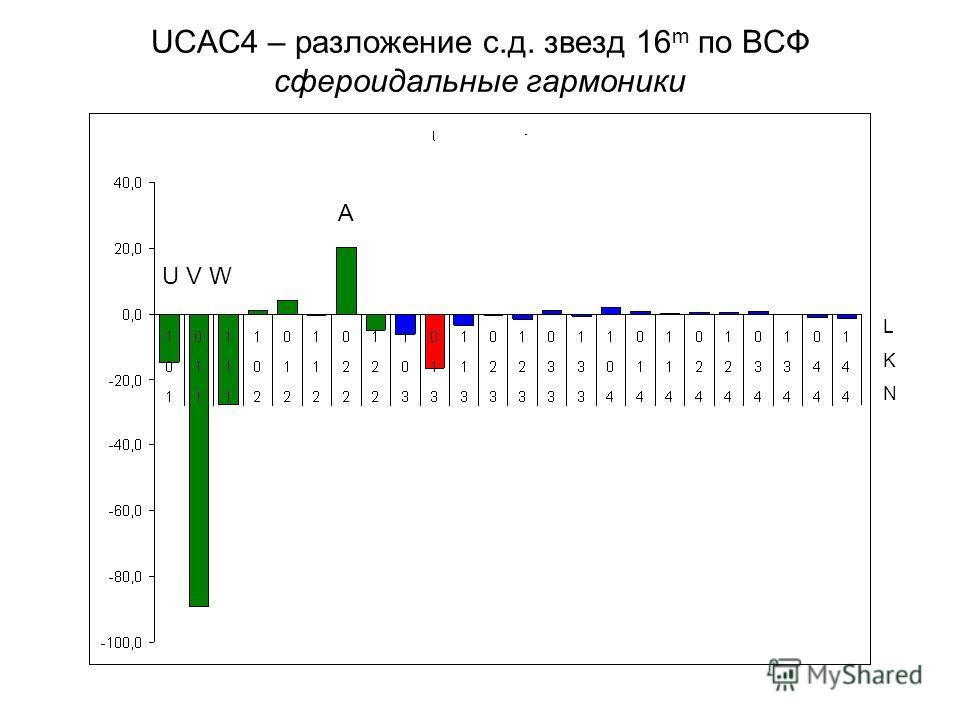 UCAC4 – разложение с.д. звезд 16 m по ВСФ сфероидальные гармоники U V W A LKNLKN