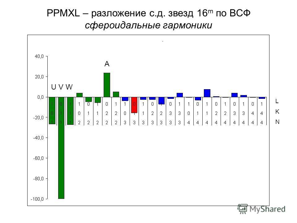 PPMXL – разложение с.д. звезд 16 m по ВСФ сфероидальные гармоники U V W A LKNLKN