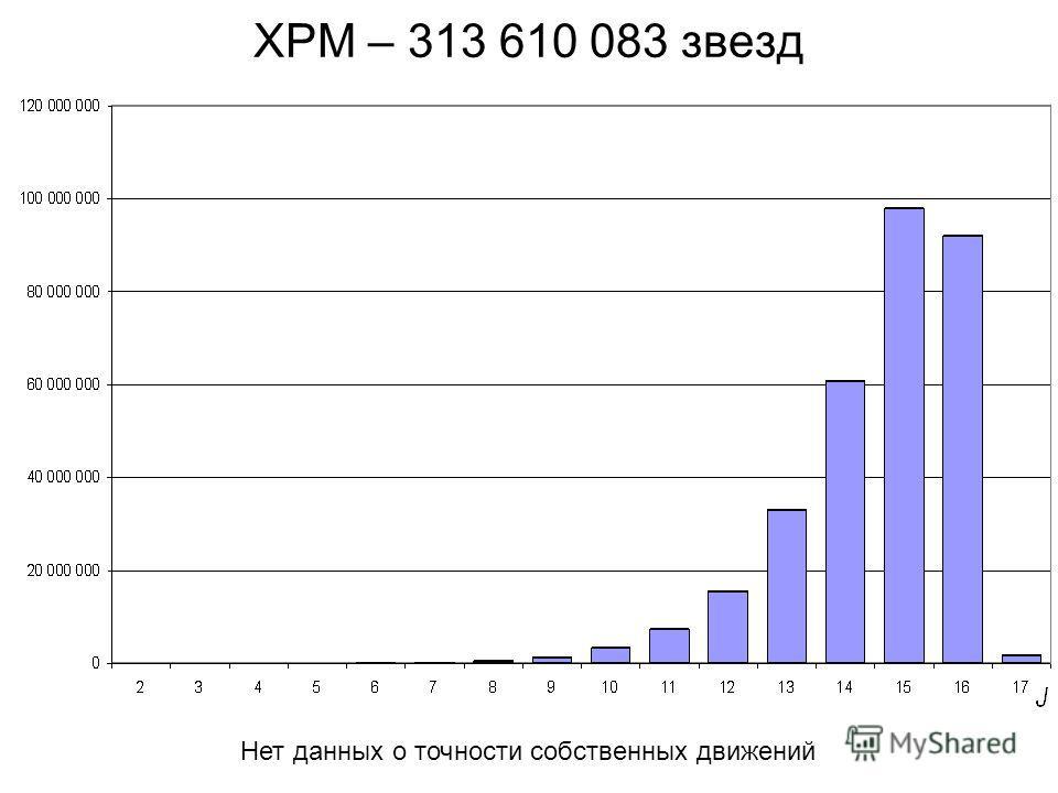 XPM – 313 610 083 звезд Нет данных о точности собственных движений