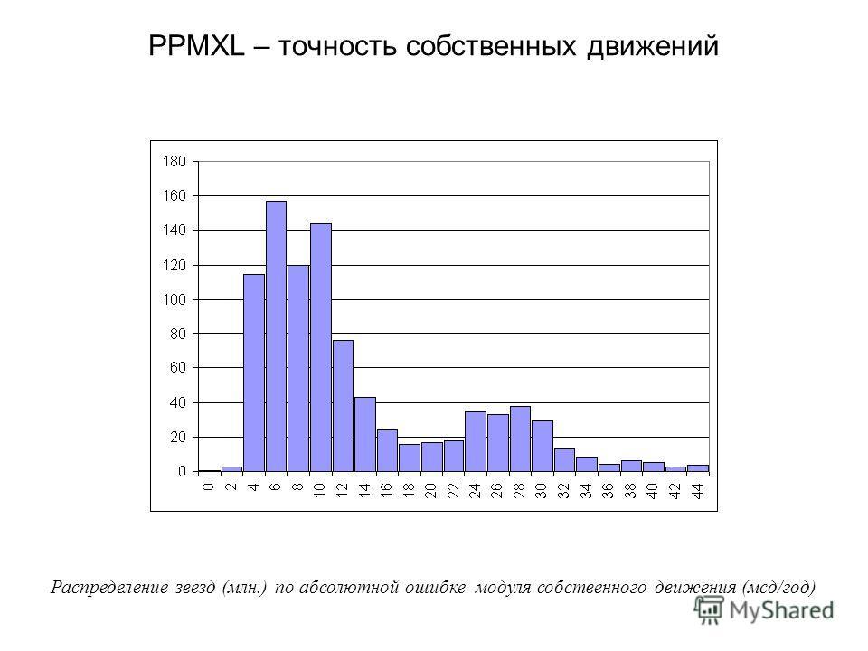 PPMXL – точность собственных движений Распределение звезд (млн.) по абсолютной ошибке модуля собственного движения (мсд/год)