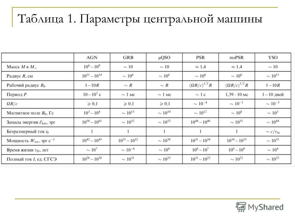 Таблица 1. Параметры центральной машины