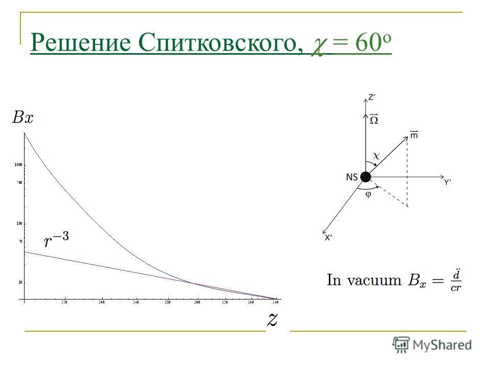 Решение Спитковского, = 60 o