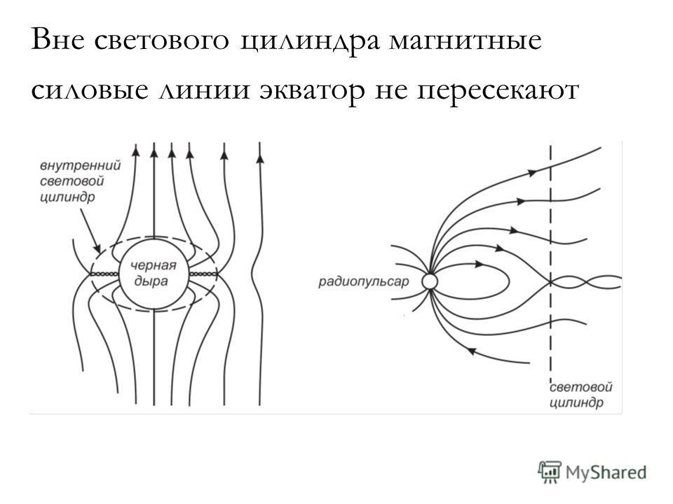 Вне светового цилиндра магнитные силовые линии экватор не пересекают