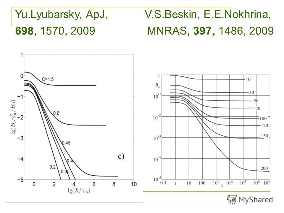 Yu.Lyubarsky, ApJ, V.S.Beskin, E.E.Nokhrina, 698, 1570, 2009 MNRAS, 397 1486, 2009