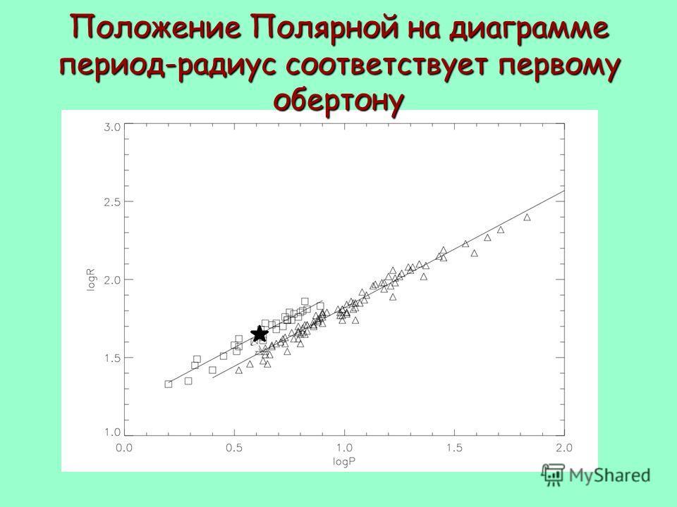 Положение Полярной на диаграмме период-радиус соответствует первому обертону