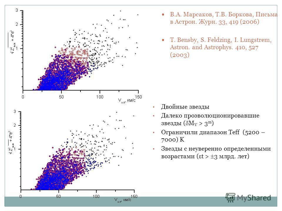 В.А. Марсаков, Т.В. Боркова, Письма в Астрон. Журн. 33, 419 (2006) T. Bensby, S. Feldzing, I. Lungstrem, Astron. and Astrophys. 410, 527 (2003) Двойные звезды Далеко проэволюционировавшие звезды ( M V > 3 m ) Ограничили диапазон Teff (5200 – 7000) K