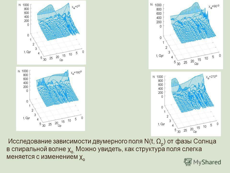 Исследование зависимости двумерного поля N(t, Ω p ) от фазы Солнца в спиральной волне χ o. Можно увидеть, как структура поля слегка меняется с изменением χ o
