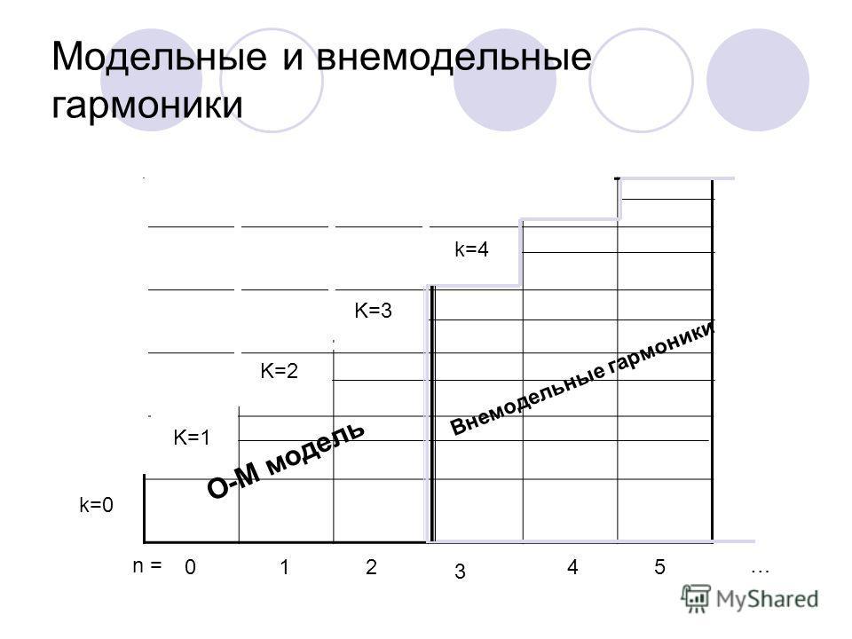 Модельные и внемодельные гармоники 012 3 45 k=0 K=1 K=2 K=3 k=4 n = O-M модель Внемодельные гармоники …