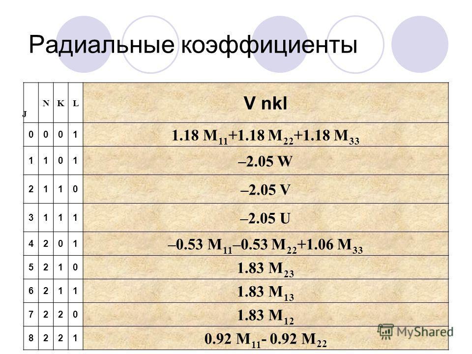 Радиальные коэффициенты J NKL V nkl 0001 1.18 M 11 +1.18 M 22 +1.18 M 33 1101 –2.05 W 2110 –2.05 V 3111 –2.05 U 4201 –0.53 M 11 –0.53 M 22 +1.06 M 33 5210 1.83 M 23 6211 1.83 M 13 7220 1.83 M 12 8221 0.92 M 11 - 0.92 M 22