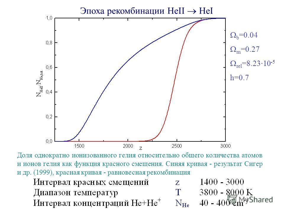 Эпоха рекомбинации HeII HeI Доля однократно ионизованного гелия относительно общего количества атомов и ионов гелия как функция красного смещения. Синяя кривая - результат Сигер и др. (1999), красная кривая - равновесная рекомбинация b =0.04 m =0.27