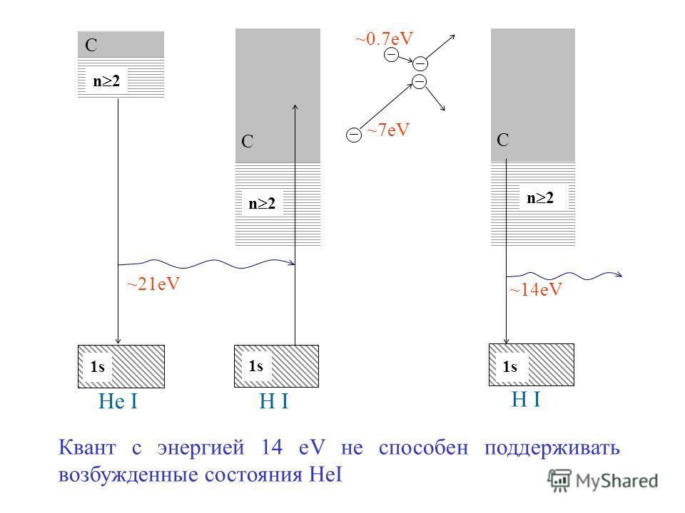 Квант с энергией 14 eV не способен поддерживать возбужденные состояния HeI n 2 C 1s1s C 1s1s ~21eV ~14eV ~7eV ~0.7eV He IH I 1s1s C n 2