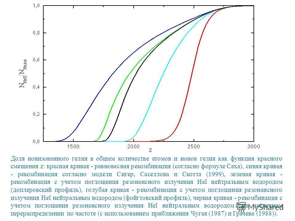 Доля ионизованного гелия в общем количестве атомов и ионов гелия как функция красного смещения z: красная кривая - равновесная рекомбинация (согласно формуле Саха), синяя кривая - рекомбинация согласно модели Сигер, Саселлова и Скотта (1999), зеленая