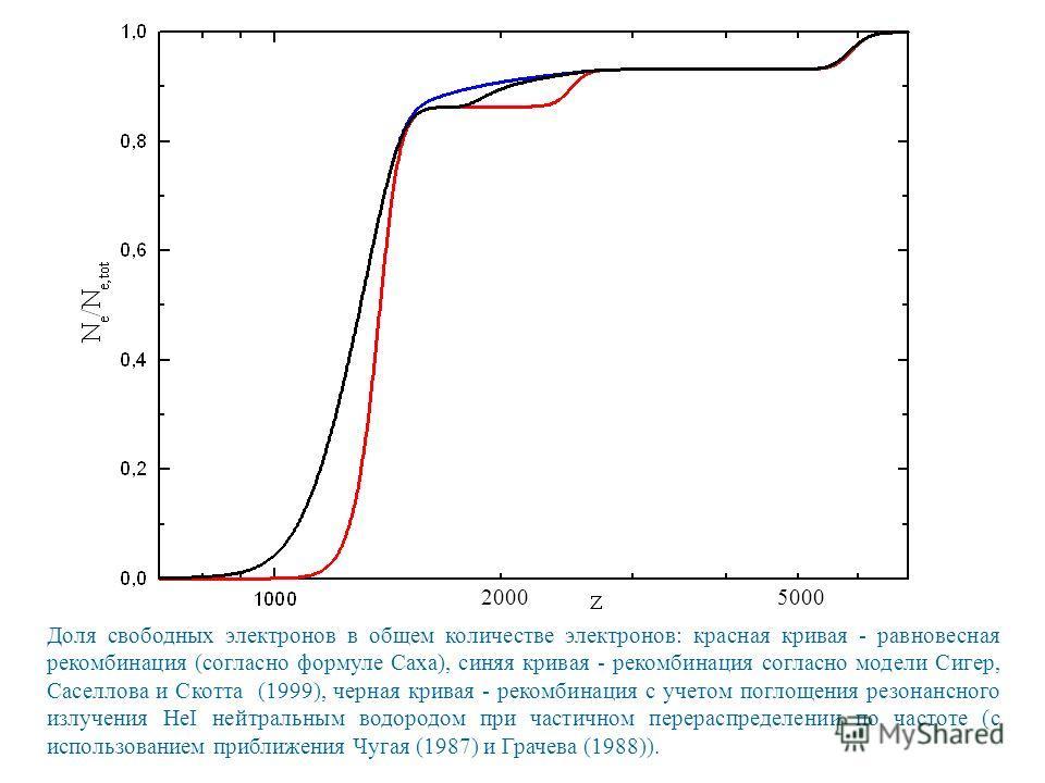 Доля свободных электронов в общем количестве электронов: красная кривая - равновесная рекомбинация (согласно формуле Саха), синяя кривая - рекомбинация согласно модели Сигер, Саселлова и Скотта (1999), черная кривая - рекомбинация с учетом поглощения