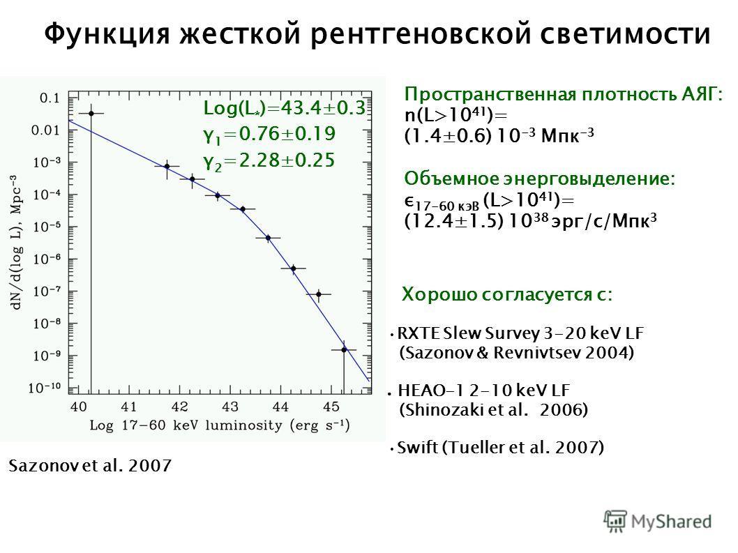 Функция жесткой рентгеновской светимости Log(L * )=43.4±0.3 γ 1 =0.76±0.19 γ 2 =2.28±0.25 Пространственная плотность АЯГ: n(L>10 41 )= (1.4±0.6) 10 -3 Мпк -3 Объемное энерговыделение: ε 17-60 кэВ (L>10 41 )= (12.4±1.5) 10 38 эрг/с/Мпк 3 Хорошо соглас