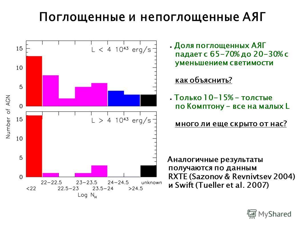 Поглощенные и непоглощенные АЯГ Аналогичные результаты получаются по данным RXTE (Sazonov & Revnivtsev 2004) и Swift (Tueller et al. 2007) Доля поглощенных АЯГ падает с 65-70% до 20-30% с уменьшением светимости как объяснить? Только 10-15% - толстые