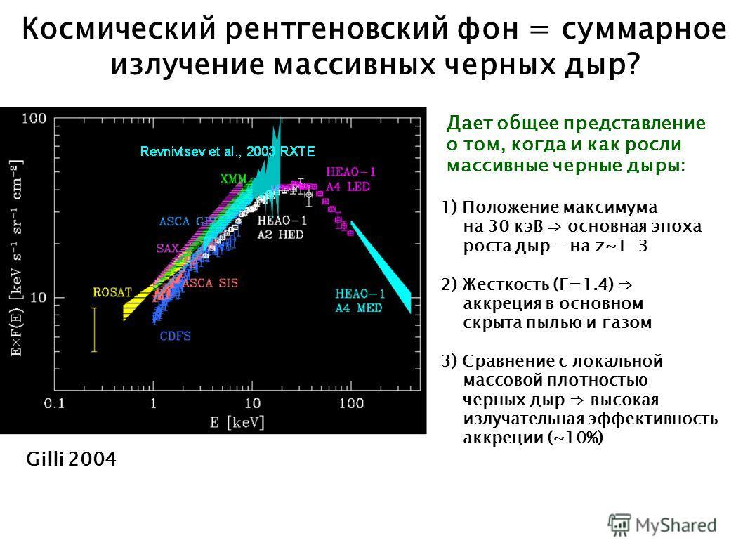 Gilli 2004 Космический рентгеновский фон = суммарное излучение массивных черных дыр? Дает общее представление о том, когда и как росли массивные черные дыры: 1) Положение максимума на 30 кэВ основная эпоха роста дыр - на z~1-3 2) Жесткость (Г=1.4) ак